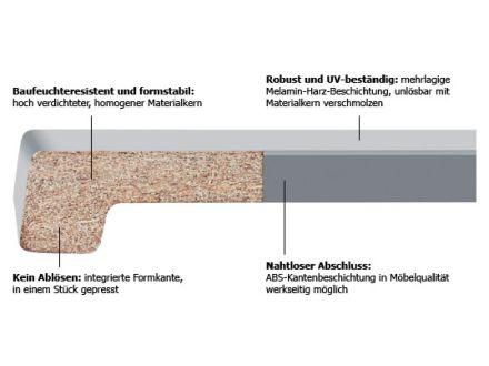 Fensterbanke Friedrichbauzentrum Webseite